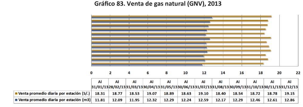 Grafico 83 Venta de gas natural