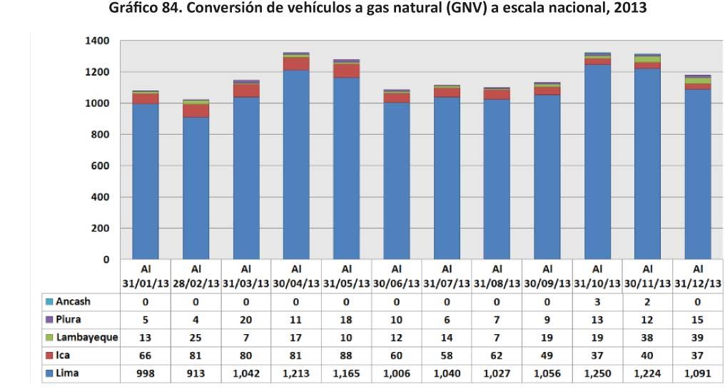 Grafico 84 Conversion de vehiculos a gas natural GNV