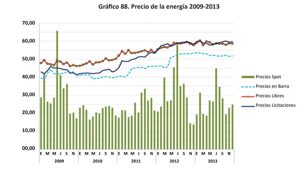 Grafico 88- Precio de la energia