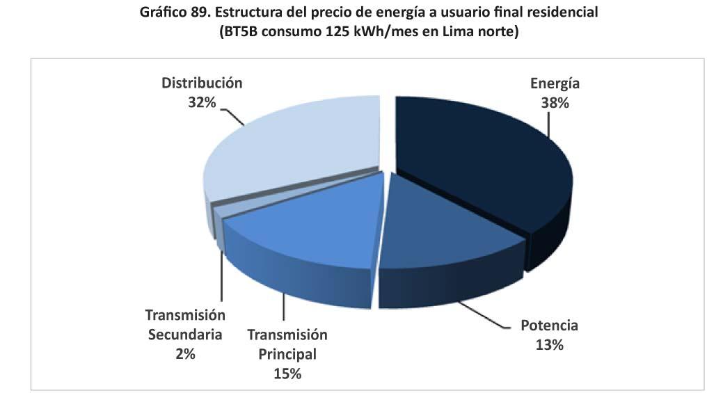 Grafico 89 Estructura del precio de energia