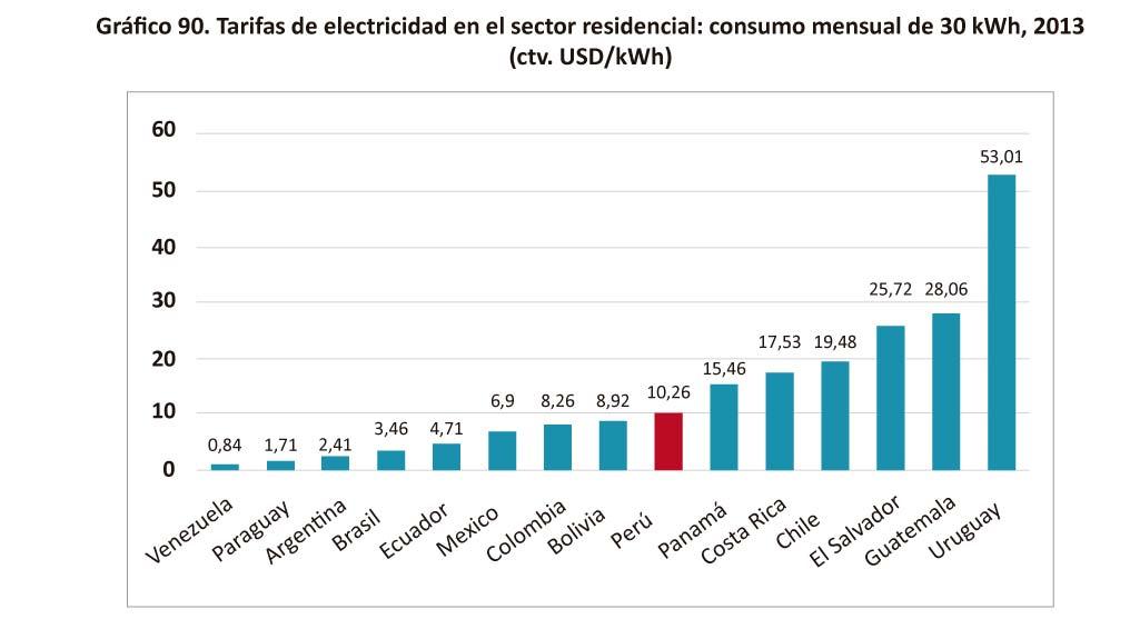Grafico 90 Tarifas de electricidad en el sector
