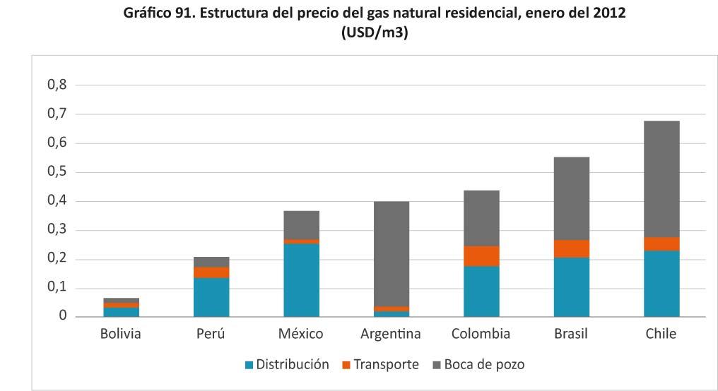 Grafico 91 Estructura del precio del gas natural