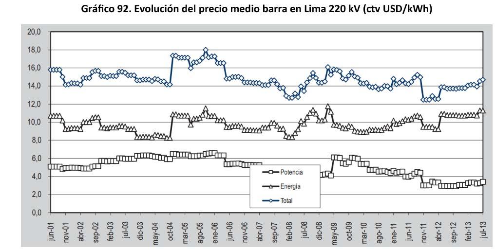 Grafico 92 Evolucion del precio medio barra