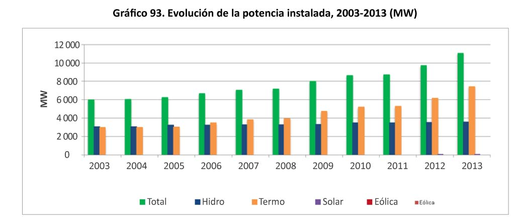 Grafico 93. Evolucion de la potencia instalada