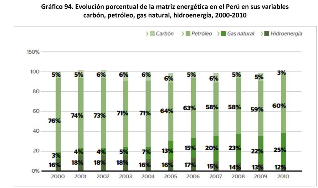 Grafico 94 - Evolucion porcentual de la matriz energetica