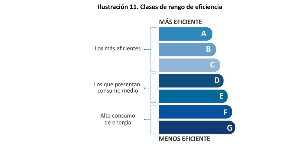 Ilustracion 11 Clases de rango de eficiencia