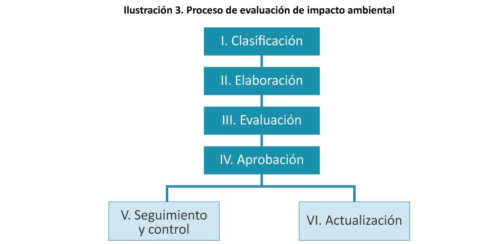 Ilustracion-3-Proceso-de-evaluacion-de-impacto-ambiental-13