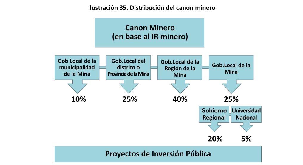 Ilustracion 35 Distribucion del canon minero