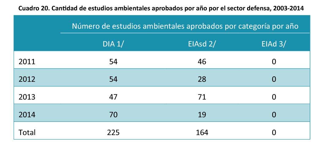 Cuadro-20.-Cantidad-de-estudios-ambientales-aprobados-por-ano-19