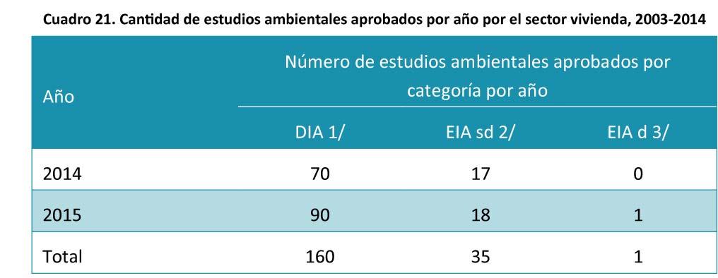 Cuadro-21-Cantidad-de-estudios-ambientales-aprobados-por-ano-20