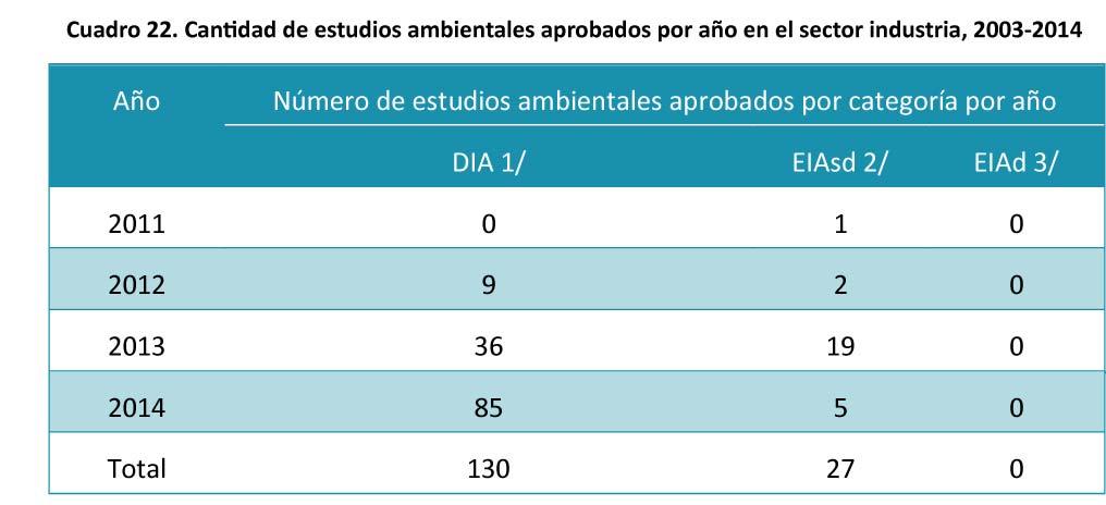 Cuadro-22-Cantidad-de-estudios-ambientales-aprobados-por-ano