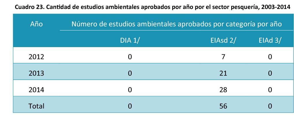 Cuadro-23.-Cantidad-de-estudios-ambientales-aprobados-por-ano-22