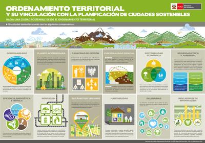 ORDENAMIENTO-TERRITORIAL-Y-SU-VINCULACIÓN-CON-LA-PLANIFICACIÓN-DE-CIUDADES-SOSTENIBLES