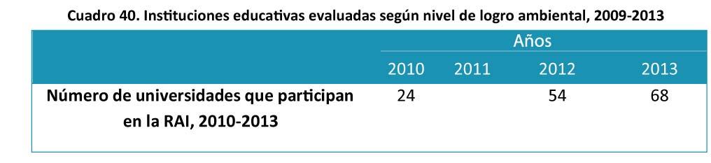 Cuadro 40 - Instituciones educativas evaluadas segun nivel-24