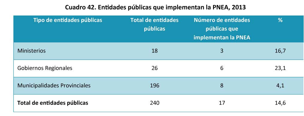 Cuadro 42 - Entidades publicas que implementan la PNEA_Mesa de trabajo 31 copia