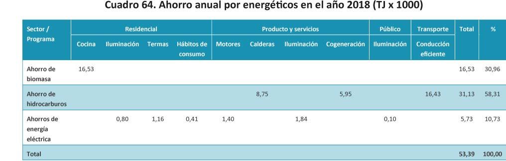 Cuadro 64- Ahorro anual por energeticos