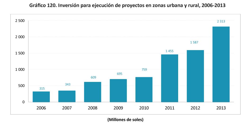 Grafico 120 Inversion para ejecucion de proyectos