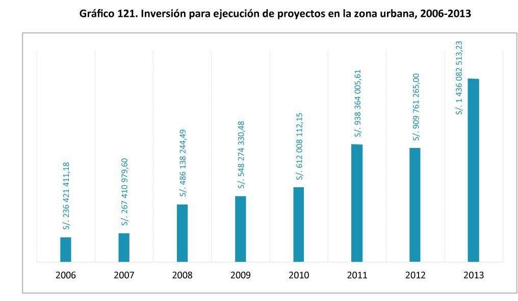 Grafico 121. Inversion para ejecucion de proyectos