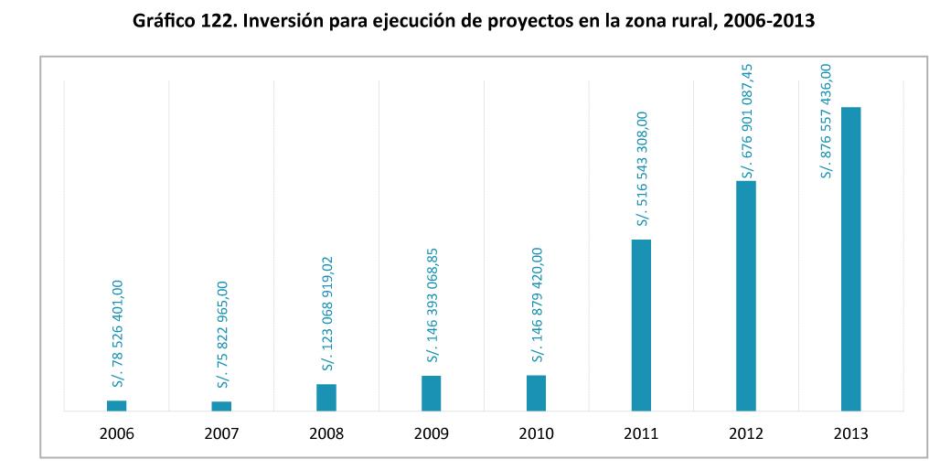 Grafico 122. Inversion para ejecucion