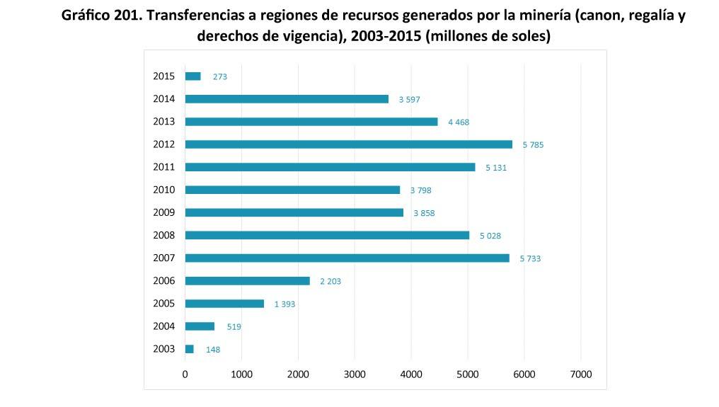 Grafico 201 Transferencias a regiones de recursos generados por l
