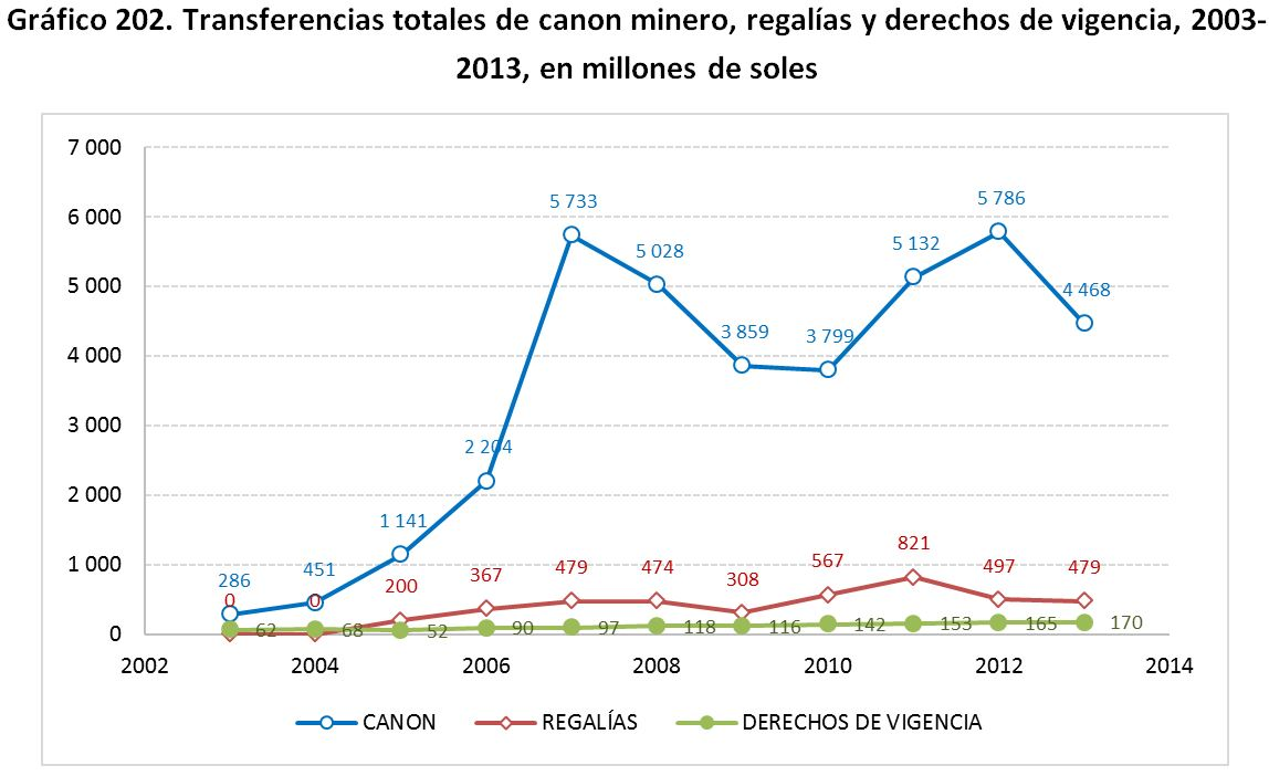 Grafico 202. Transferencias totales de canon minero, regal