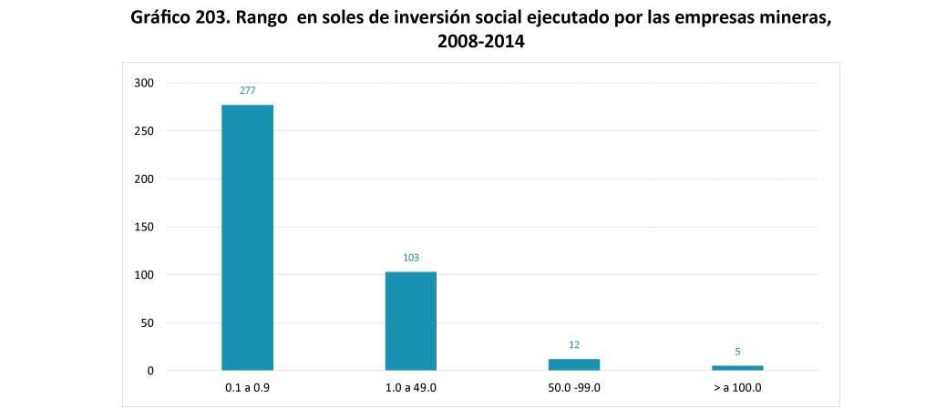 Grafico 203 Rango en soles de inversion social ejecutado por las empresas