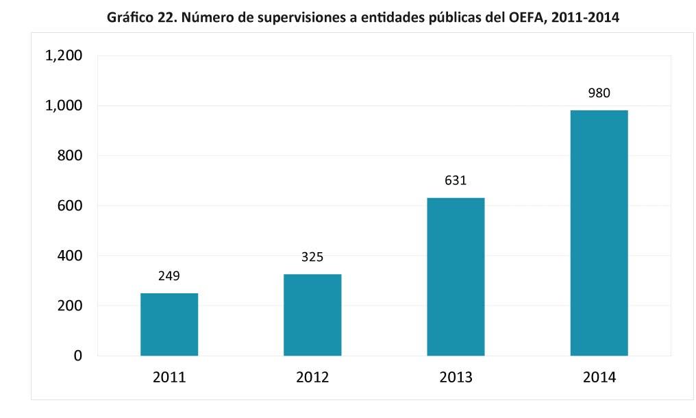 Grafico-22.-Numero-de-supervisiones-a-entidades-pfablicas-del-OEFA-28
