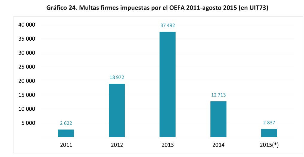 Grafico 24. Multas firmes impuestas por el OEFA-30