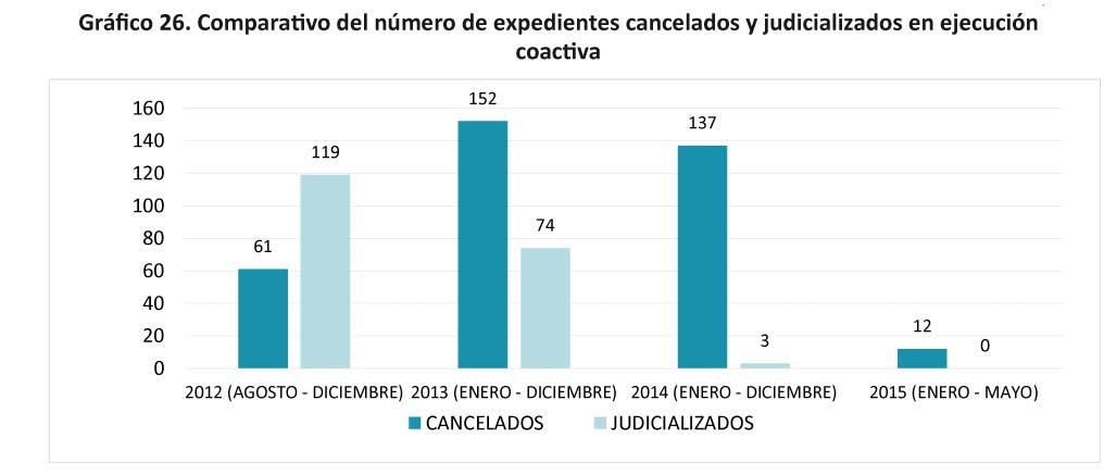 Grafico 26 - Comparativo del numero de expedientes cancelados-33