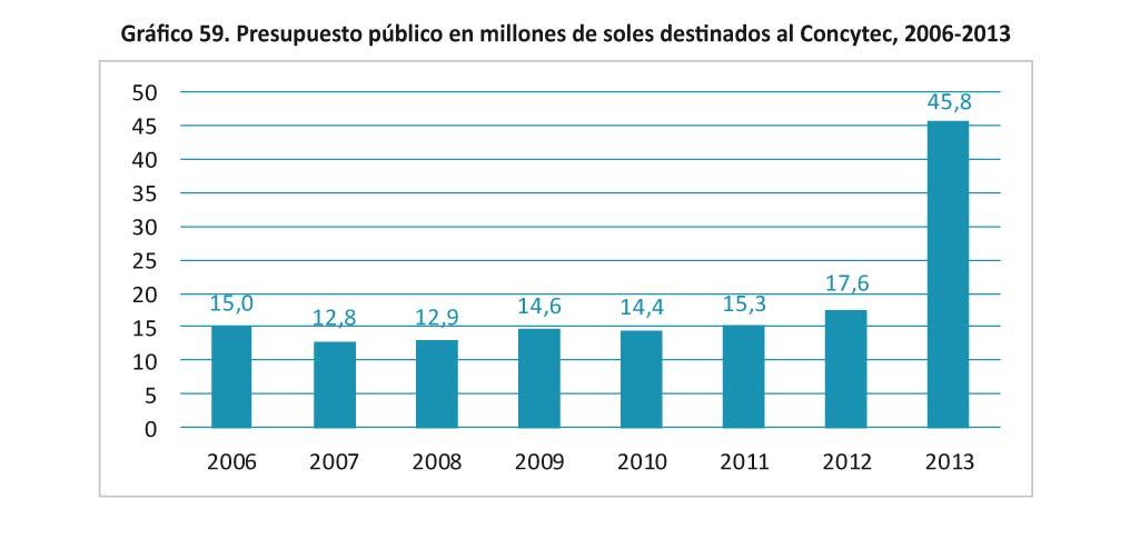 Grafico 59 - Presupuesto publico en millones de soles-01