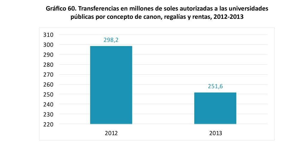 Grafico 60 - Transferencias en millones de soles autorizadas-02