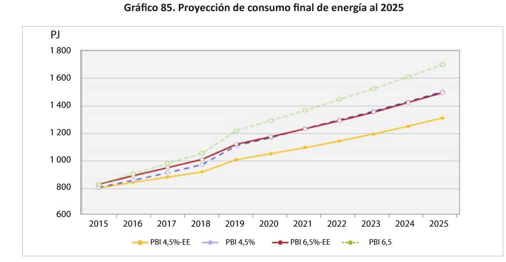 Grafico 85 Proyeccion de consumo final